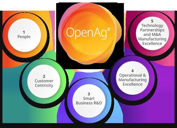 OpenAg-infographic