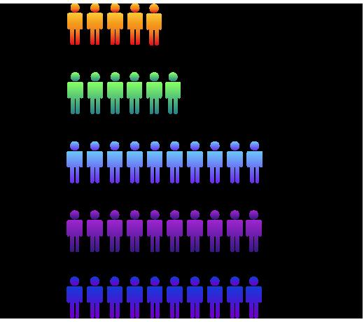 Workforce-Trend